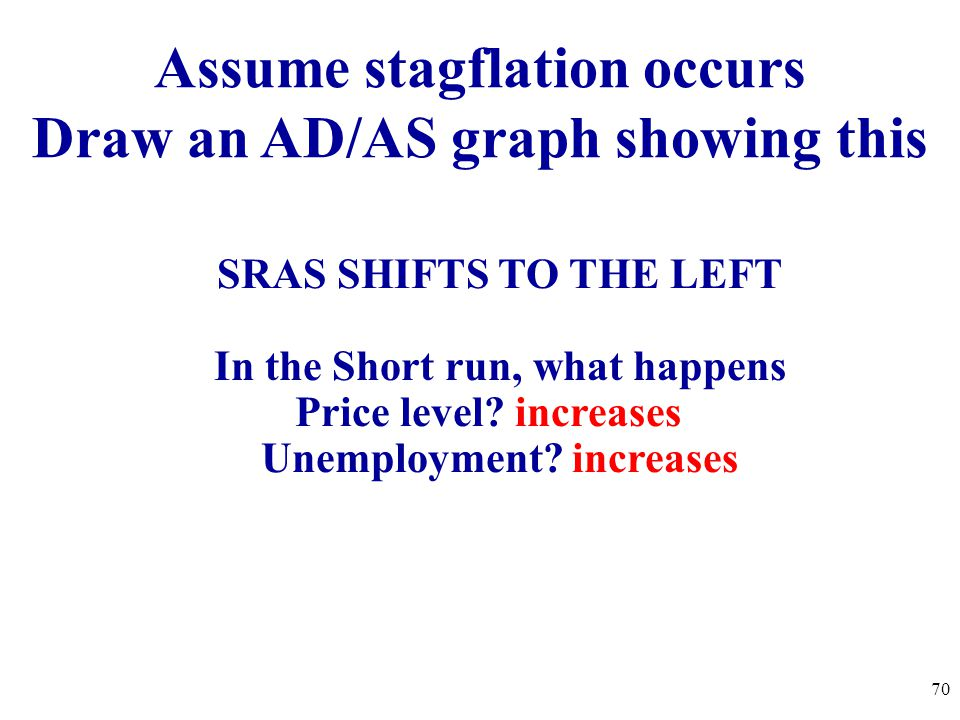 70 Assume stagflation occurs Draw an AD/AS graph showing this SRAS SHIFTS TO THE LEFT In the Short run, what happens Price level? increases Unemployme