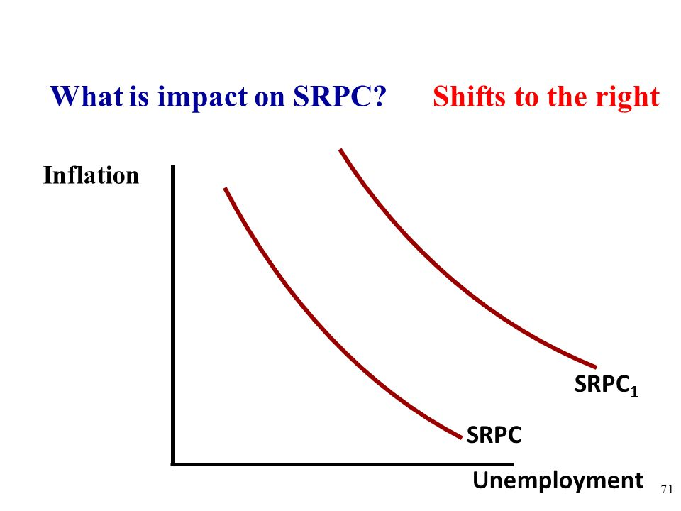 Inflation 71 SRPC Unemployment What is impact on SRPC? Shifts to the right SRPC 1