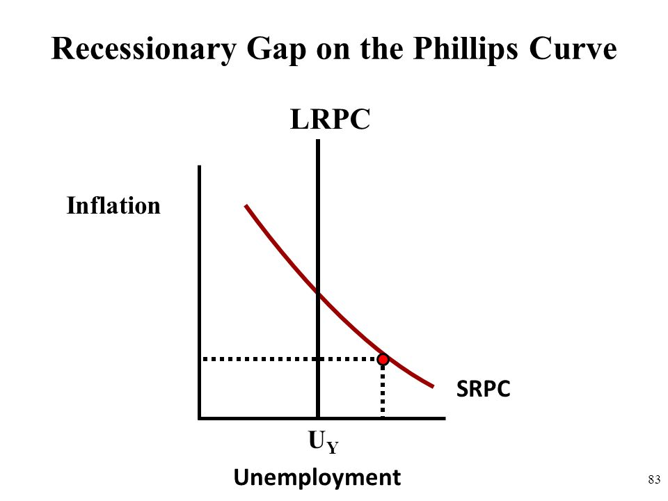83 Recessionary Gap on the Phillips Curve Inflation SRPC Unemployment UYUY LRPC