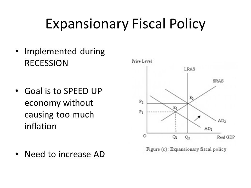 Expansionary Fiscal Policy Implemented during RECESSION Goal is to SPEED UP economy without causing too much inflation Need to increase AD