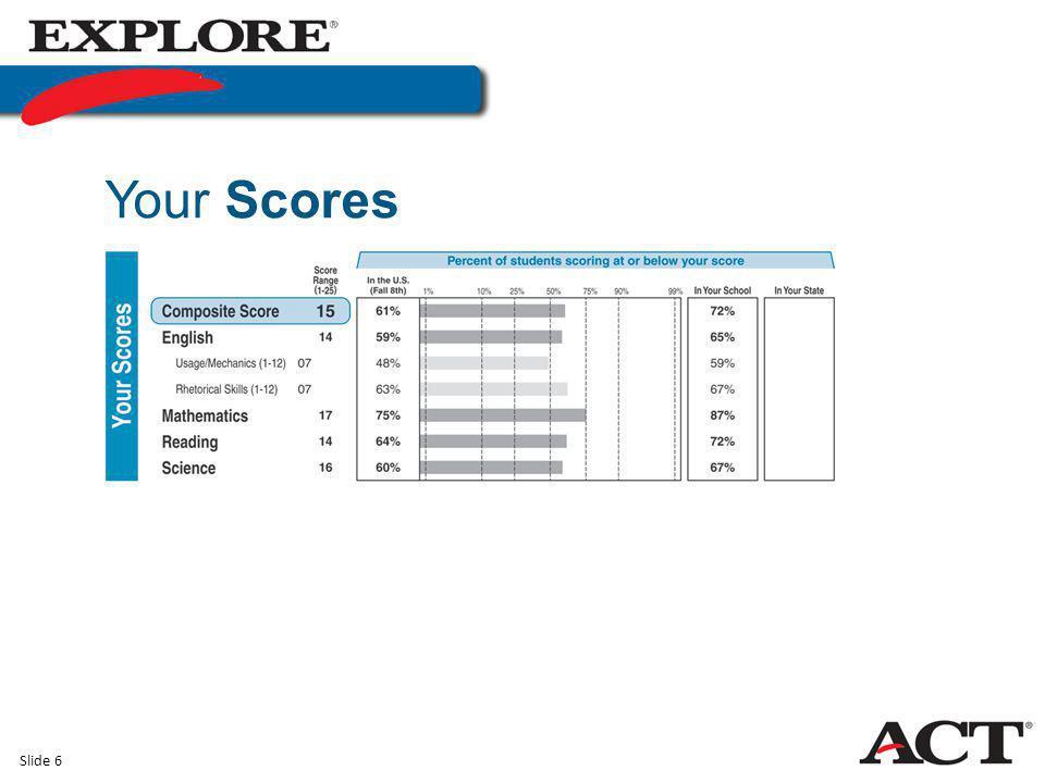 Slide 6 Your Scores
