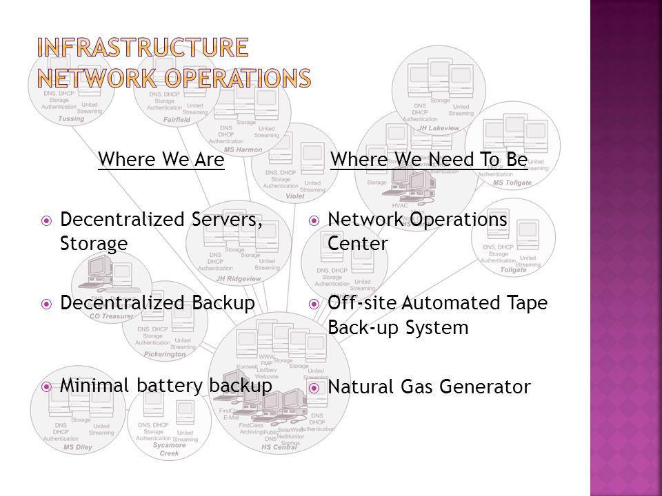 Where We Are  Decentralized Servers, Storage  Decentralized Backup  Minimal battery backup Where We Need To Be  Network Operations Center  Off-site Automated Tape Back-up System  Natural Gas Generator