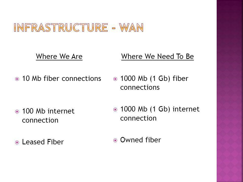 Where We Are  10 Mb fiber connections  100 Mb internet connection  Leased Fiber Where We Need To Be  1000 Mb (1 Gb) fiber connections  1000 Mb (1 Gb) internet connection  Owned fiber