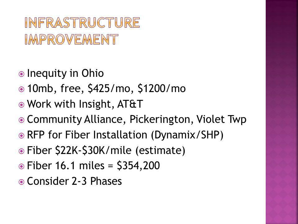  Inequity in Ohio  10mb, free, $425/mo, $1200/mo  Work with Insight, AT&T  Community Alliance, Pickerington, Violet Twp  RFP for Fiber Installation (Dynamix/SHP)  Fiber $22K-$30K/mile (estimate)  Fiber 16.1 miles = $354,200  Consider 2-3 Phases
