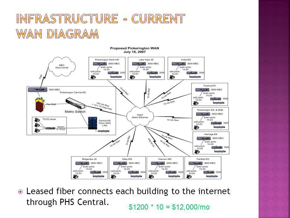  District pulls own fiber using shortest path possible  Possible partnership with city, township