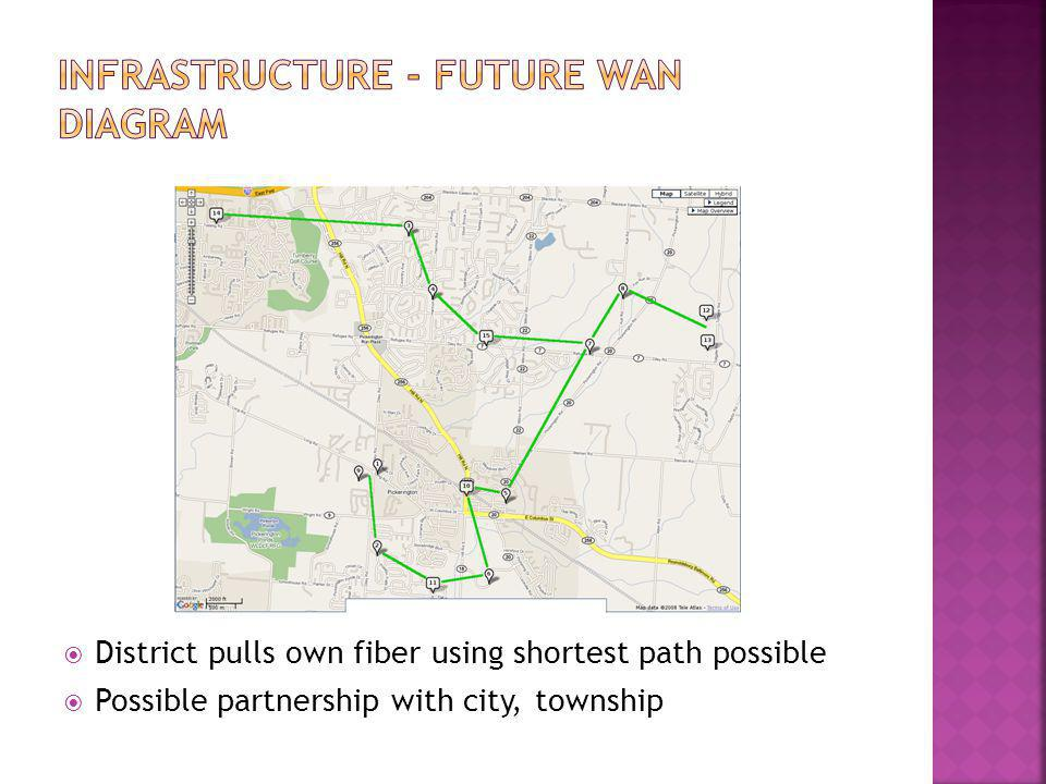  District pulls own fiber using shortest path possible  Possible partnership with city, township