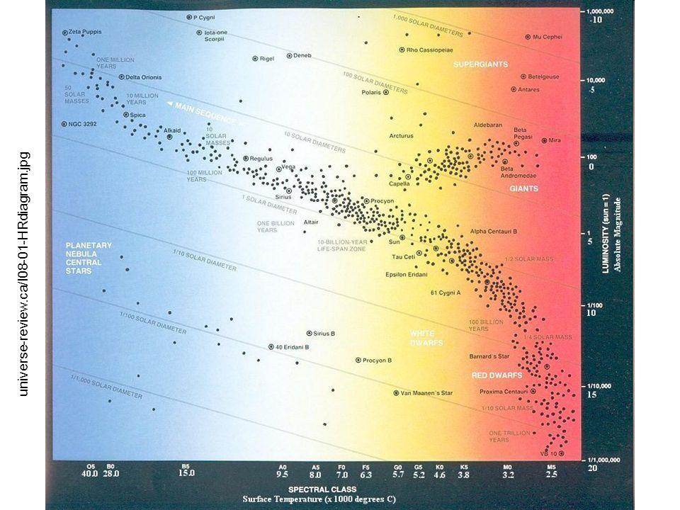 universe-review.ca/I08-01-HRdiagram.jpg