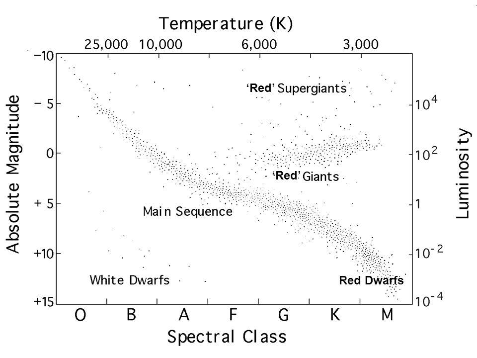 Red Dwarfs 'Red'