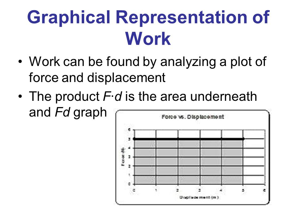 Graphical Representation of Work Work can be found by analyzing a plot of force and displacement The product F∙d is the area underneath and Fd graph