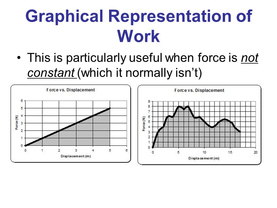 Graphical Representation of Work This is particularly useful when force is not constant (which it normally isn't)