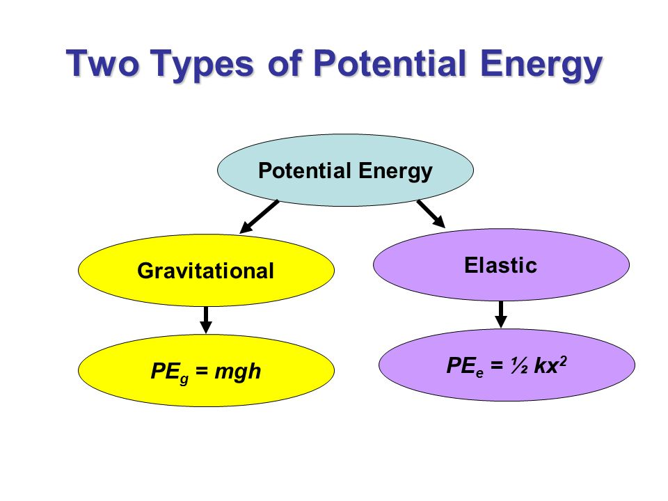 Two Types of Potential Energy Potential Energy PE g = mgh Gravitational Elastic PE e = ½ kx 2
