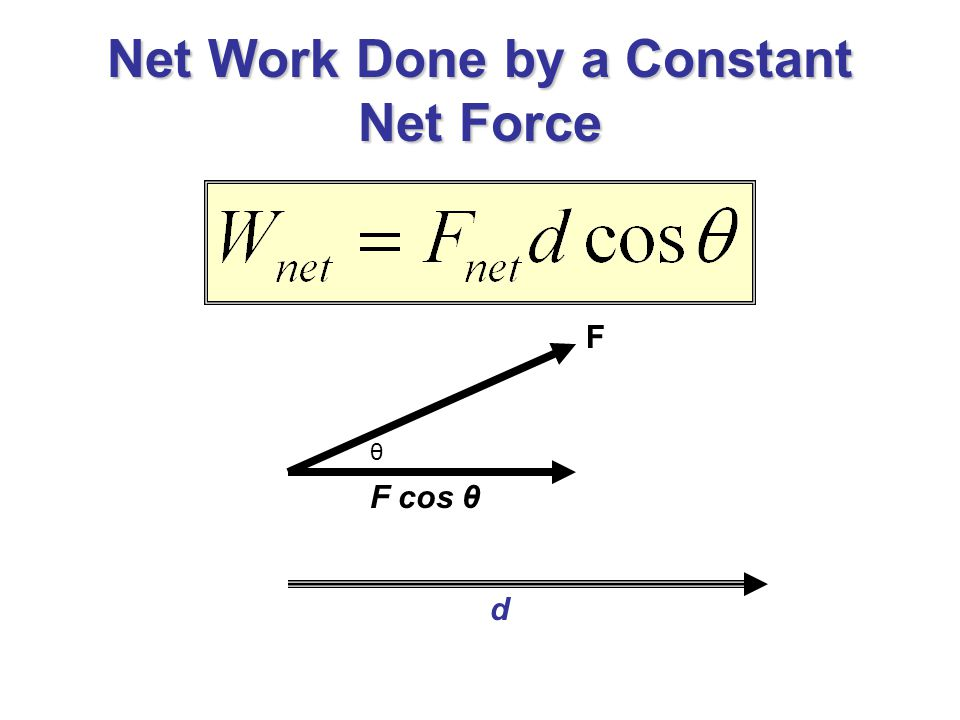 Net Work Done by a Constant Net Force θ F F cos θ d