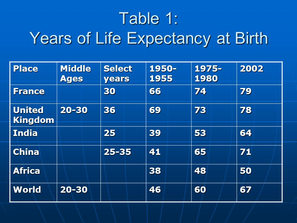 Table 1: Years of Life Expectancy at Birth Place Middle Ages Select years 1950- 1955 1975- 1980 2002 France30667479 United Kingdom 20-3036697378 India