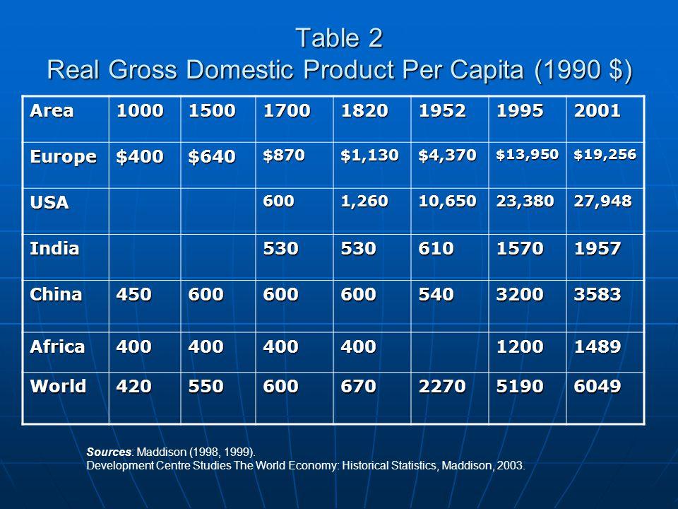 Table 2 Real Gross Domestic Product Per Capita (1990 $) Area1000150017001820195219952001 Europe$400$640$870$1,130$4,370$13,950$19,256 USA6001,26010,65