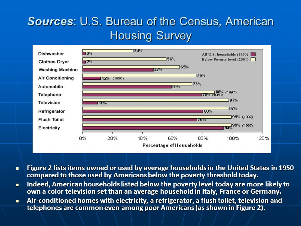 Sources: U.S. Bureau of the Census, American Housing Survey Figure 2 lists items owned or used by average households in the United States in 1950 comp