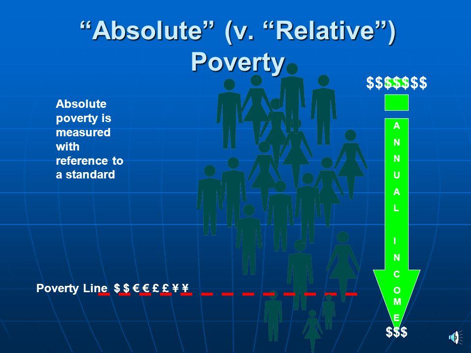 """""""Absolute"""" (v. """"Relative"""") Poverty Absolute poverty is measured with reference to a standard ANNUALINCOMEANNUALINCOME $$$$$$$ Poverty Line $ $ € € £ £"""