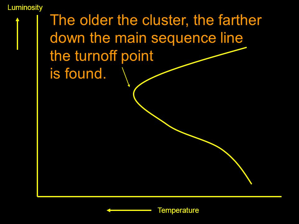 Temperature Luminosity The older the cluster, the farther down the main sequence line the turnoff point is found.