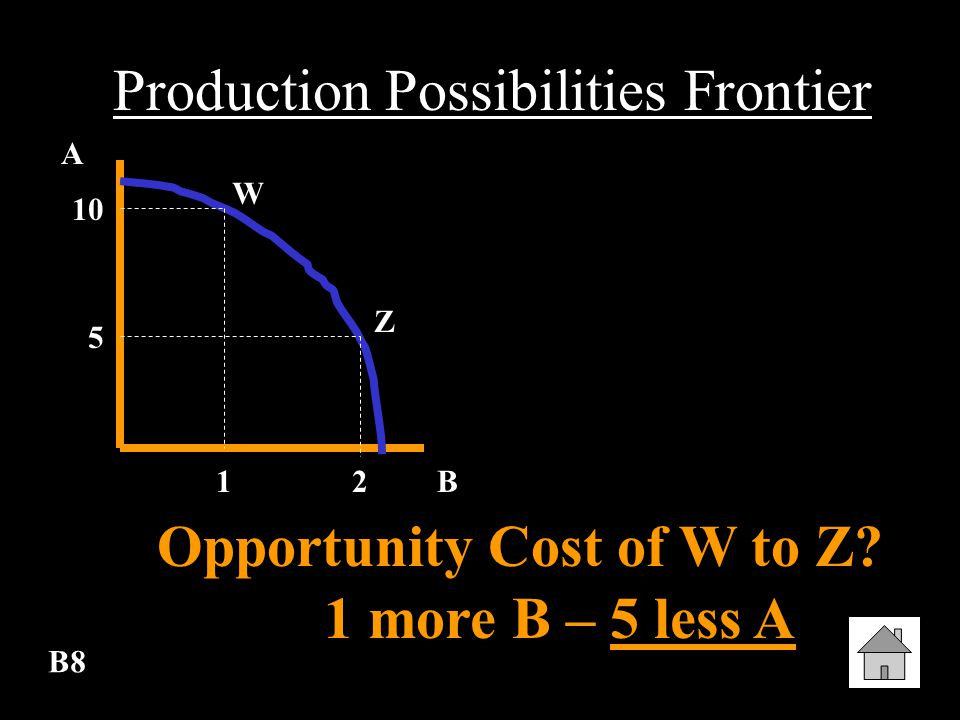 B7 Production Possibilities Frontier Economic Growth (Draw) 2 nd Line
