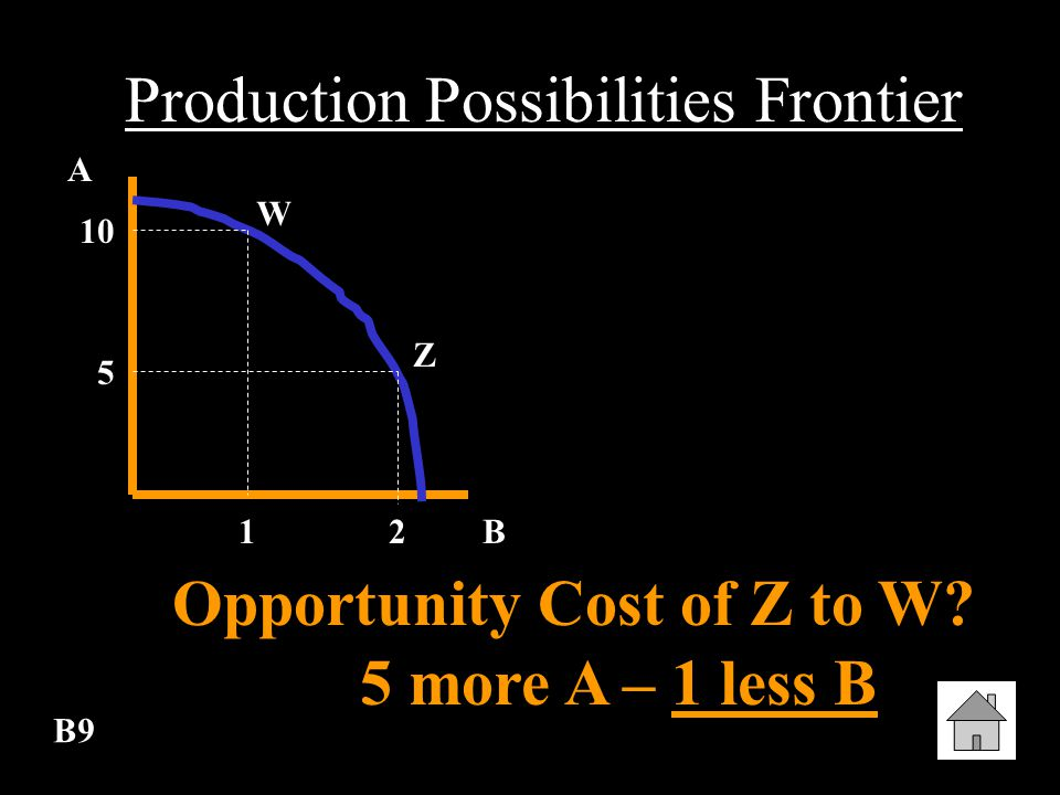 B8 Production Possibilities Frontier W Opportunity Cost of W to Z 1 more B – 5 less A Z 10 5 A B12