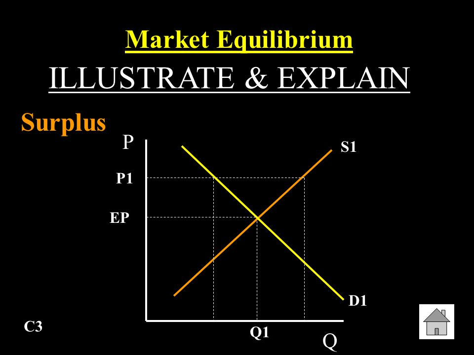 C2 A situation in which prices are relatively stable, and the quantity of goods and services supplied is equal to the quantity demanded.