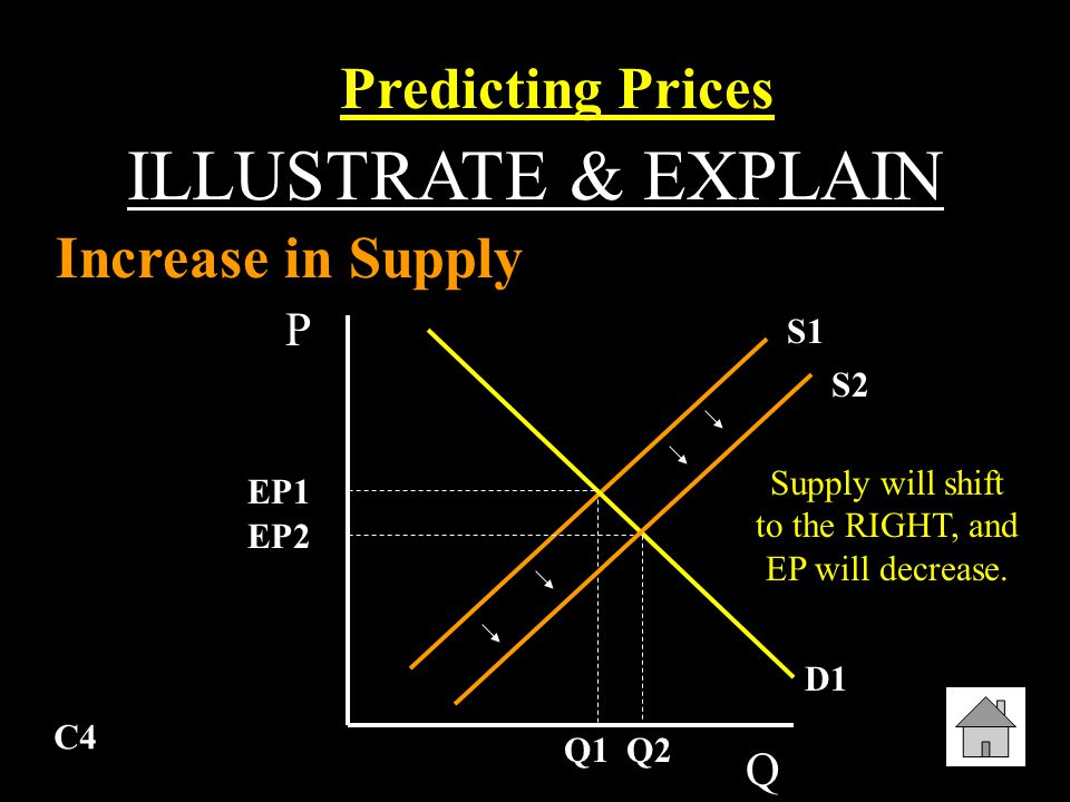 C3 ILLUSTRATE & EXPLAIN Surplus Market Equilibrium P Q S1 D1 EP Q1 P1
