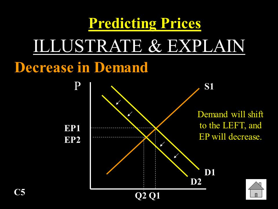 C4 ILLUSTRATE & EXPLAIN Increase in Supply Predicting Prices P Q S1 D1 EP1 Q1 Supply will shift to the RIGHT, and EP will decrease. S2 EP2 Q2