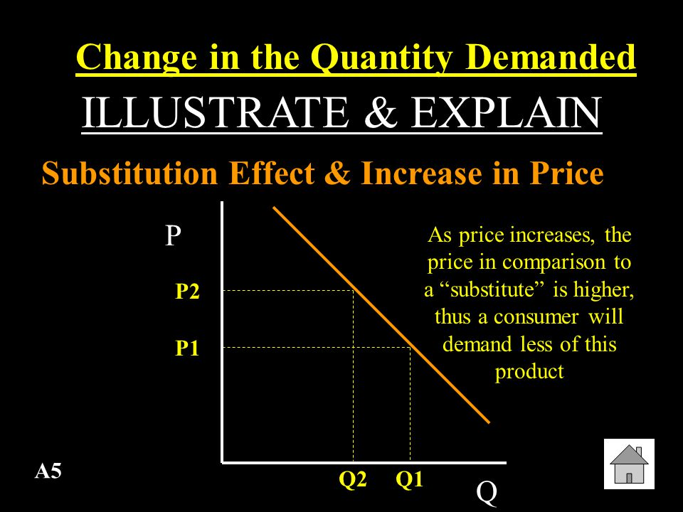 A4 ILLUSTRATE & EXPLAIN Income Effect & Decrease in Price Change in the Quantity Demanded P Q P1 P2 Q1Q2 As price decreases, the consumer has more real income , thus they can demand more of a product.