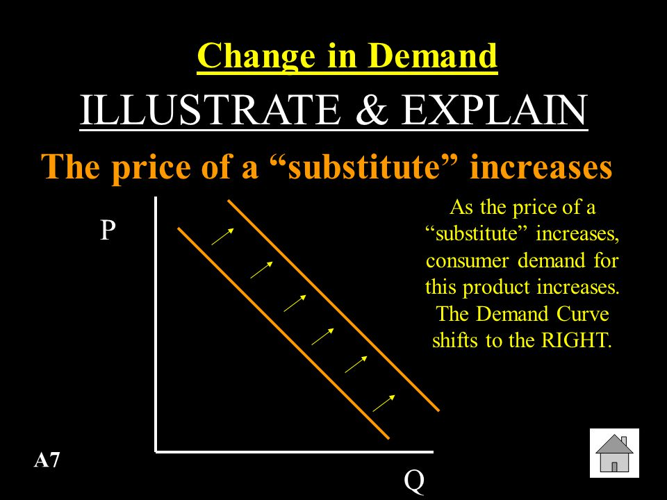 C7 ILLUSTRATE & EXPLAIN Inelastic Demand & Decrease in Supply Predicting Prices P S1 D1 EP1 Q1 Supply will shift to the LEFT, and there will be a larger increase in EP Q2 S2 EP2