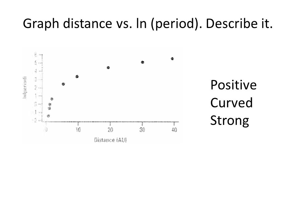Graph ln (distance) vs. ln (period). Describe it. Positive Linear Strong