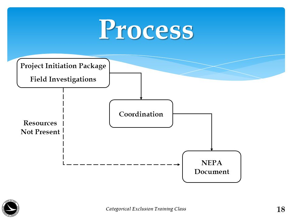 Process Project Initiation Package Field Investigations Coordination NEPA Document Resources Not Present 18 Categorical Exclusion Training Class