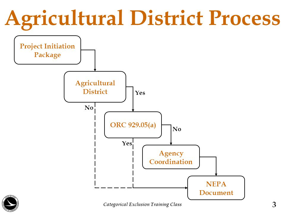 Agricultural District Process 3 Project Initiation Package Agricultural District ORC 929.05(a) Agency Coordination NEPA Document No Yes No Categorical Exclusion Training Class Yes