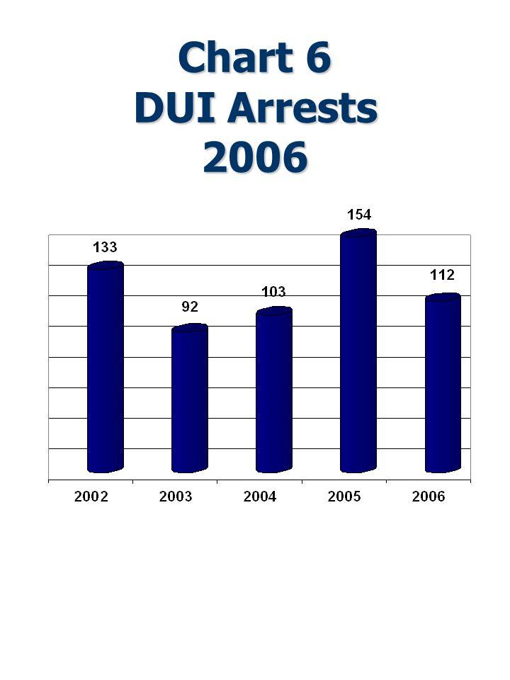 Chart 6 DUI Arrests 2006