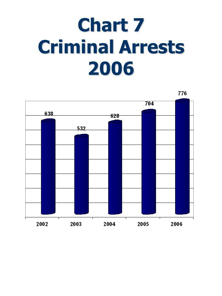 Chart 7 Criminal Arrests 2006