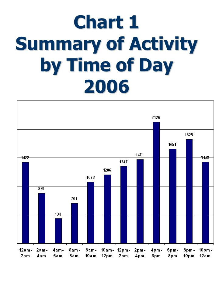 Chart 1 Summary of Activity by Time of Day 2006