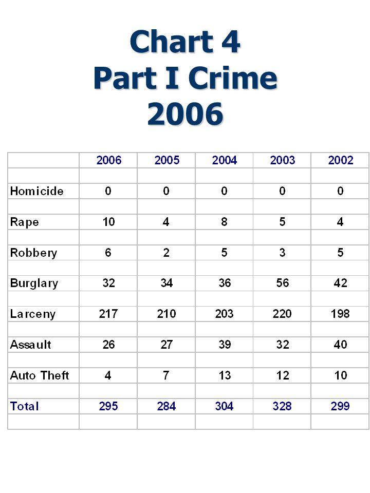 Chart 4 Part I Crime 2006