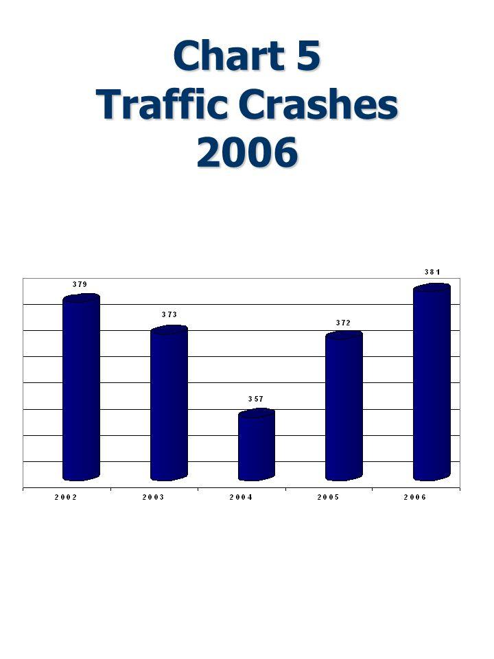 Chart 5 Traffic Crashes 2006