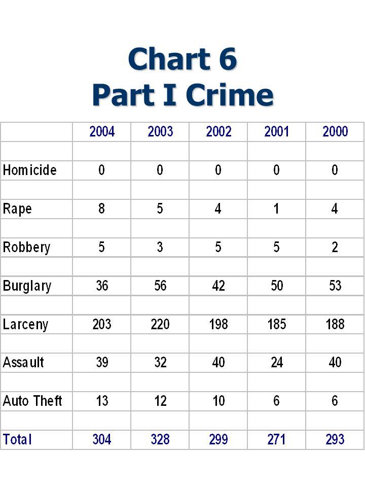 Chart 6 Part I Crime