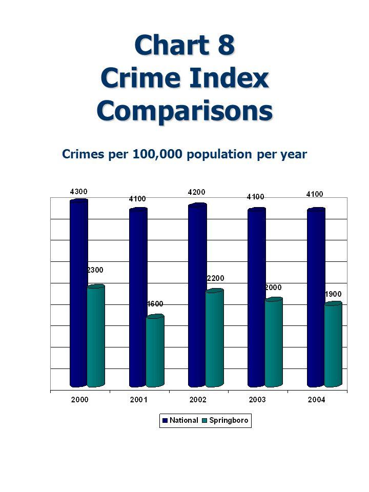 Chart 8 Crime Index Comparisons Crimes per 1000 population per year Crimes per 100,000 population per year