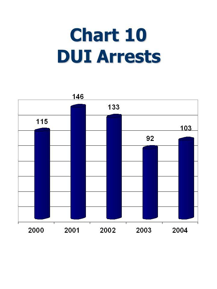 Chart 10 DUI Arrests
