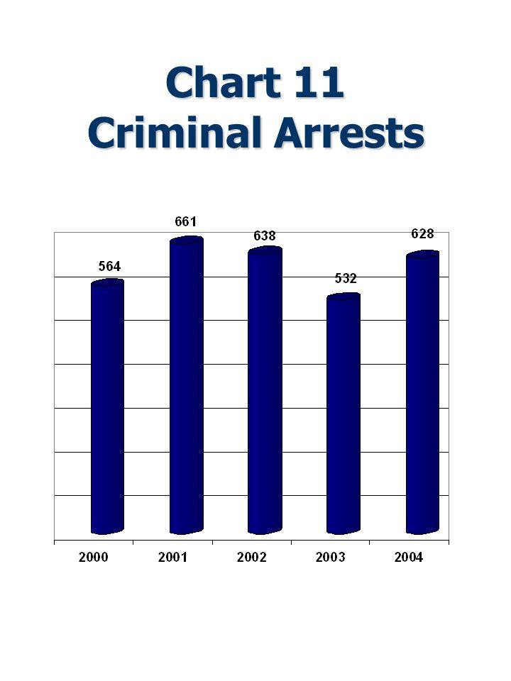 Chart 11 Criminal Arrests
