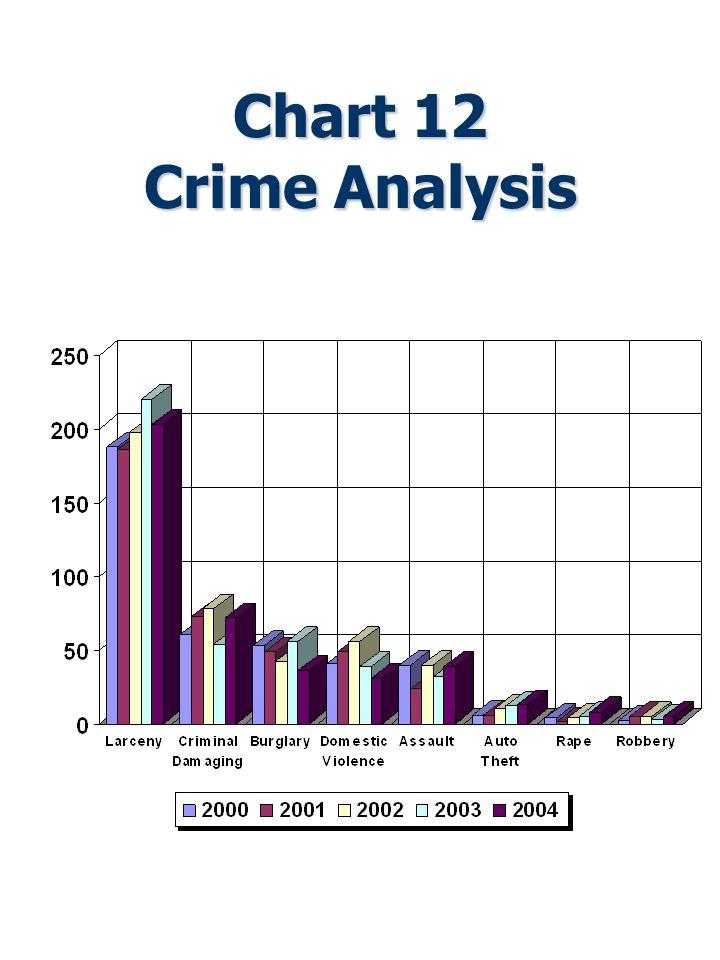 Chart 12 Crime Analysis