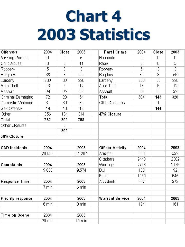 Chart 4 2003 Statistics