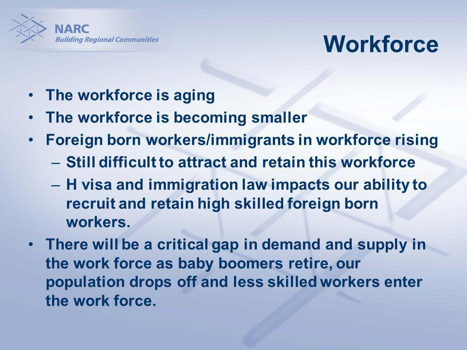 Workforce The workforce is aging The workforce is becoming smaller Foreign born workers/immigrants in workforce rising –Still difficult to attract and retain this workforce –H visa and immigration law impacts our ability to recruit and retain high skilled foreign born workers.