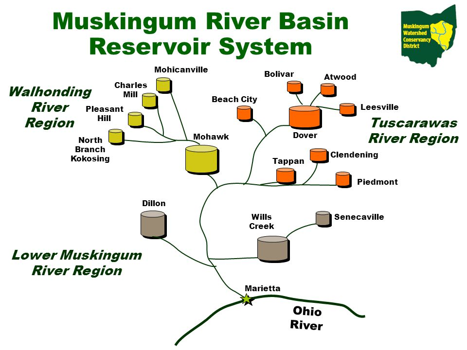 Muskingum River Basin Reservoir System Ohio River Senecaville Wills Creek Dillon Mohawk North Branch Kokosing Pleasant Hill Charles Mill Mohicanville