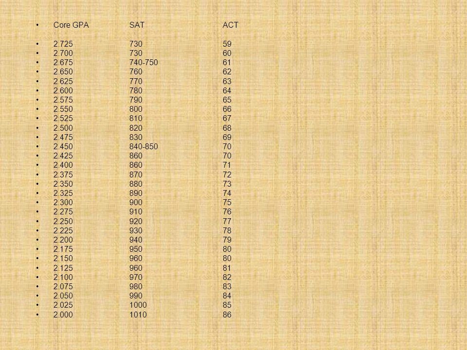 Core GPASATACT 2.725 730 59 2.700 730 60 2.675 740-750 61 2.650 76062 2.625 770 63 2.600 780 64 2.575 790 65 2.550 800 66 2.525 810 67 2.500 820 68 2.475 830 69 2.450 840-850 70 2.425 860 70 2.400 860 71 2.375 870 72 2.350 880 73 2.325 890 74 2.300 900 75 2.275 910 76 2.250 920 77 2.225 930 78 2.200 940 79 2.175 950 80 2.150 960 80 2.125 960 81 2.100 970 82 2.075 980 83 2.050 990 84 2.025 1000 85 2.000 1010 86