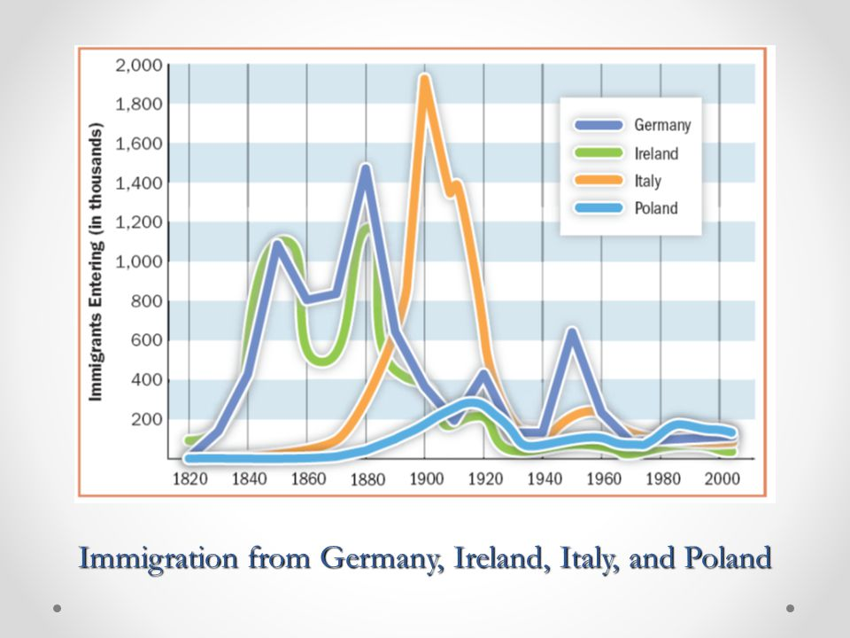 Immigration from Germany, Ireland, Italy, and Poland