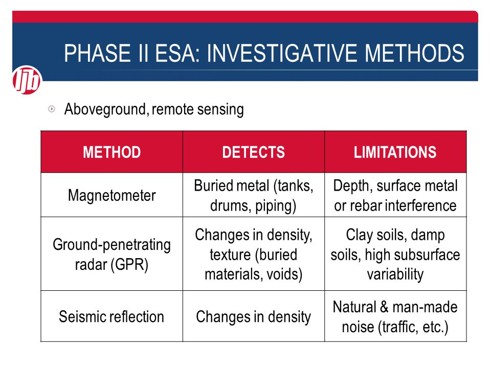 PHASE II ESA: INVESTIGATIVE METHODS Aboveground, remote sensing METHODDETECTSLIMITATIONS Magnetometer Buried metal (tanks, drums, piping) Depth, surface metal or rebar interference Ground-penetrating radar (GPR) Changes in density, texture (buried materials, voids) Clay soils, damp soils, high subsurface variability Seismic reflectionChanges in density Natural & man-made noise (traffic, etc.)