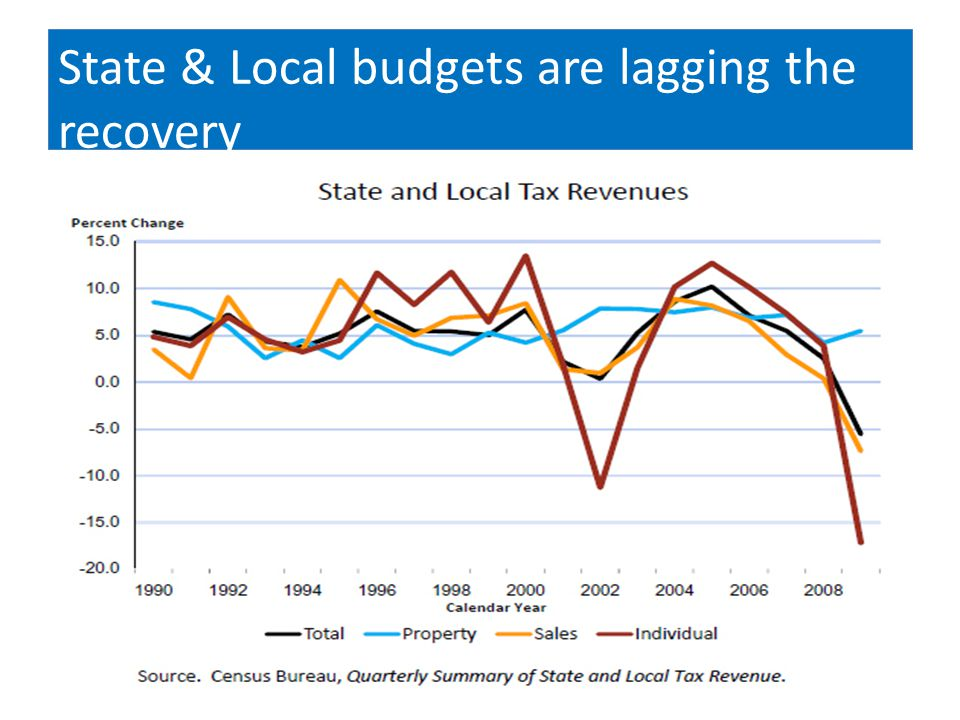 State & Local budgets are lagging the recovery