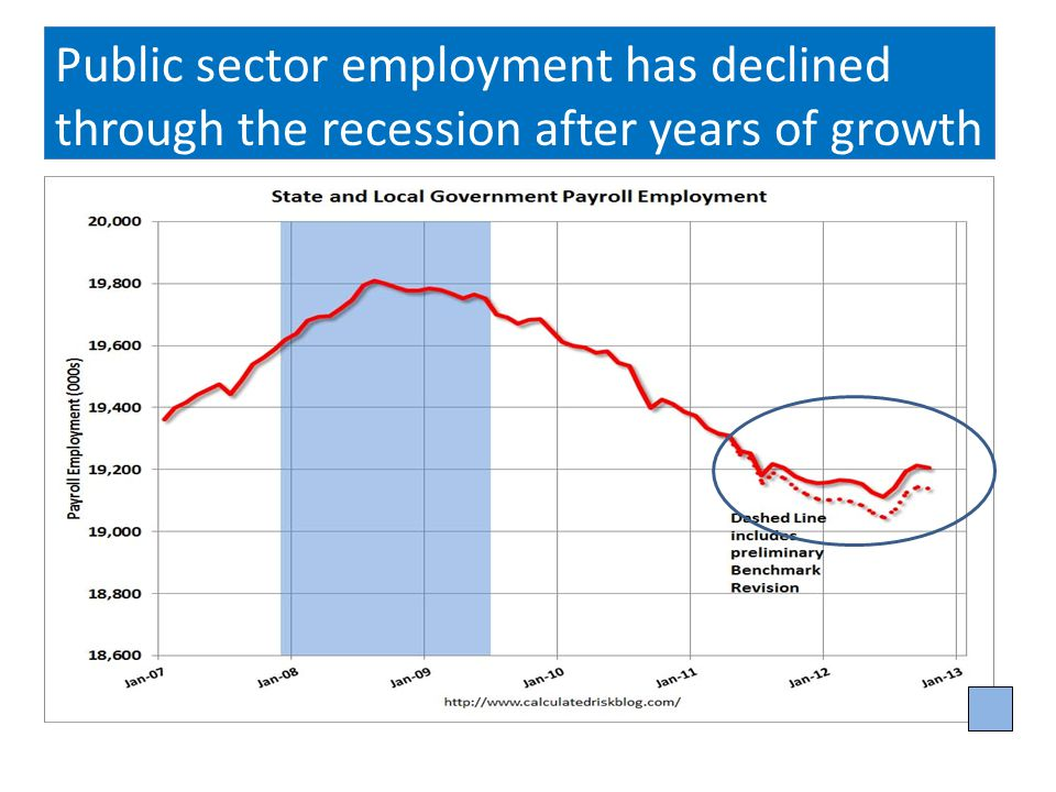 Public sector employment has declined through the recession after years of growth