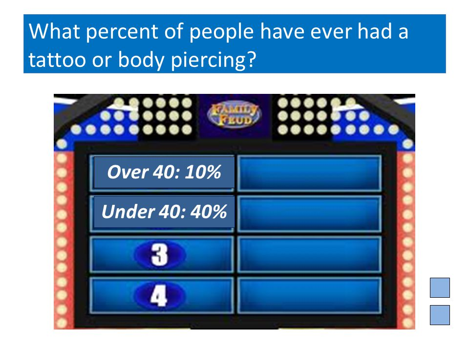 What percent of people have ever had a tattoo or body piercing Over 40: 10% Under 40: 40%